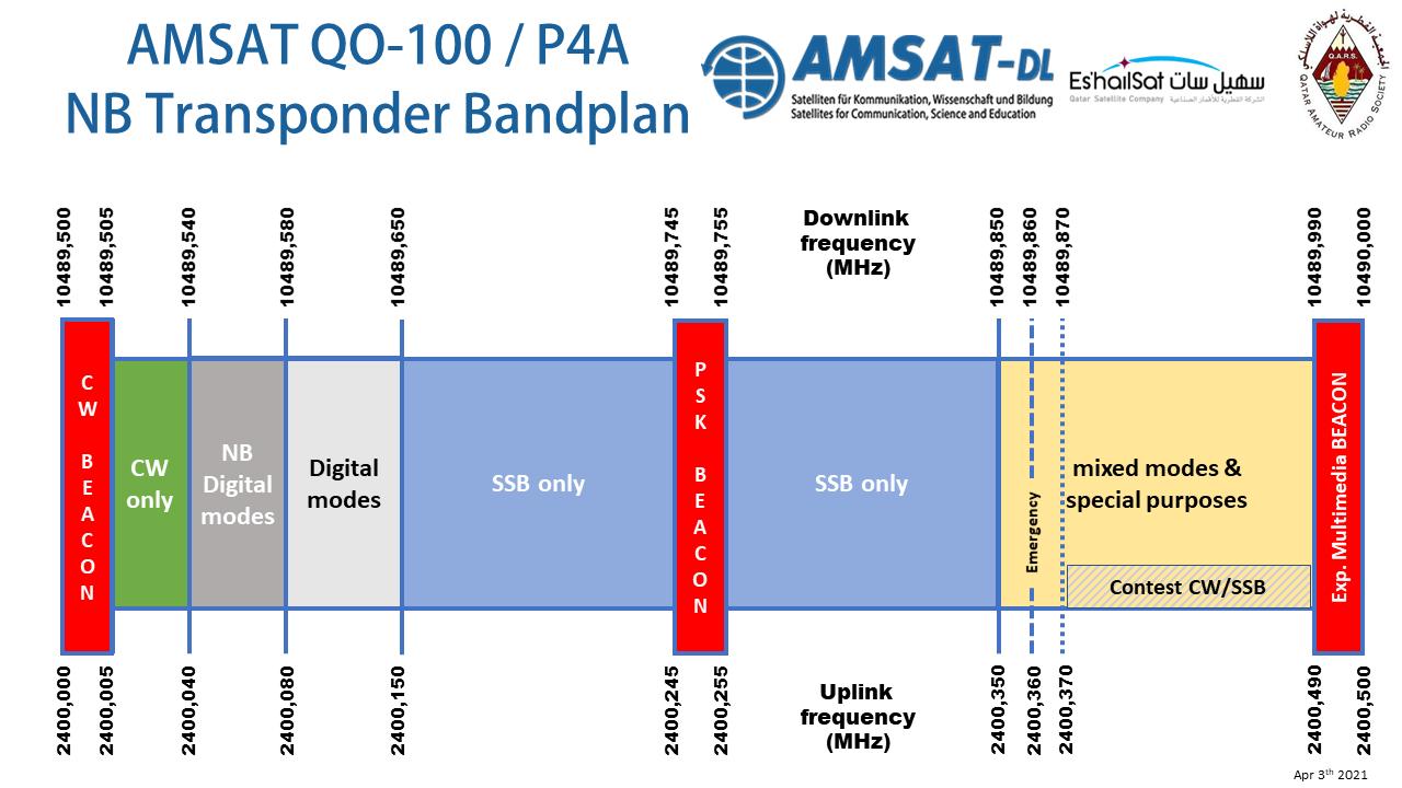 6572-amsat-qo-100-nb-transponder-bandplan-neu-2021-03-21-rev8-png